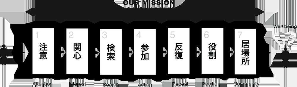 MISSIONのフロー図