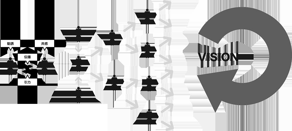 VISIONの波及効果の図