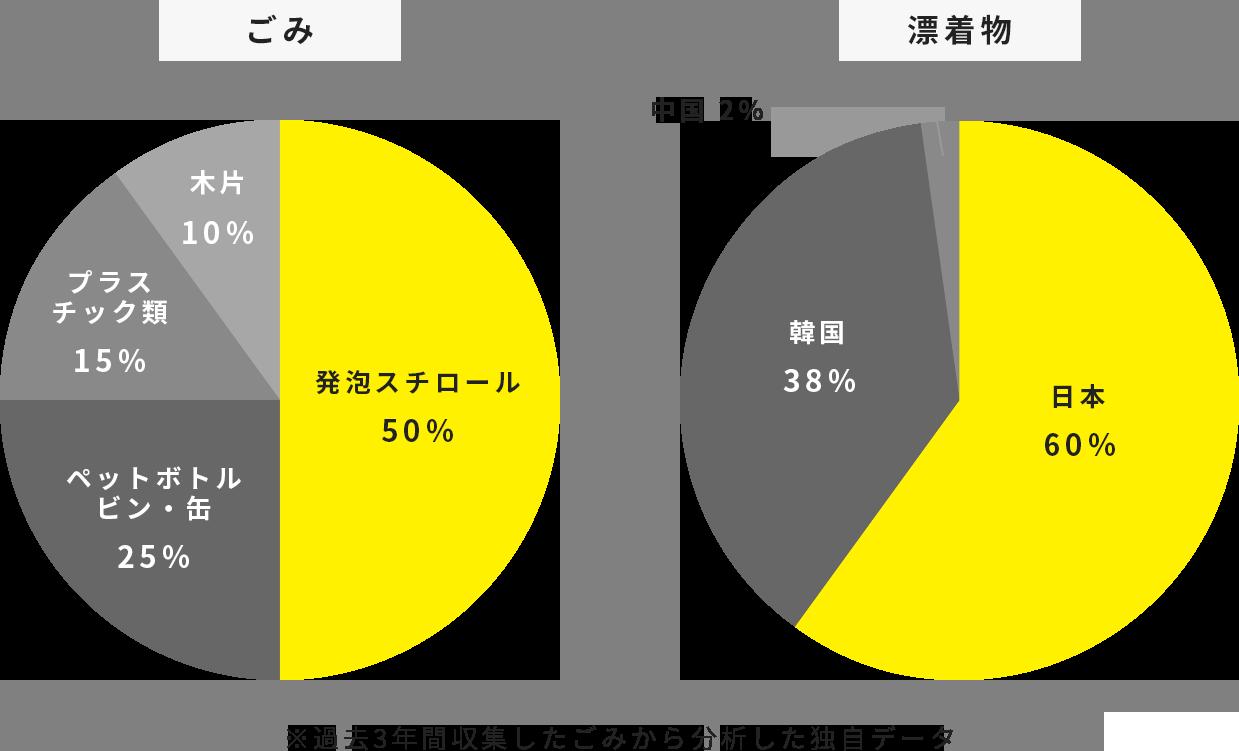 ごみと漂着物の割合のグラフ