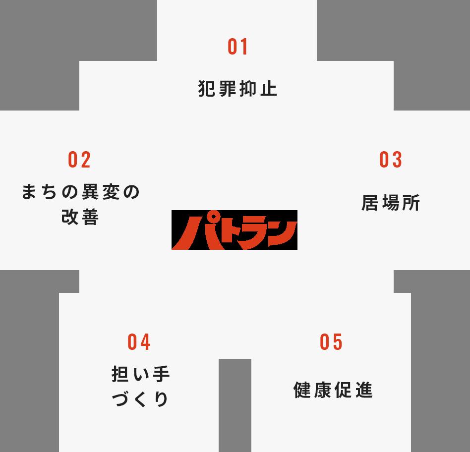 パトランによる5つの効果の図