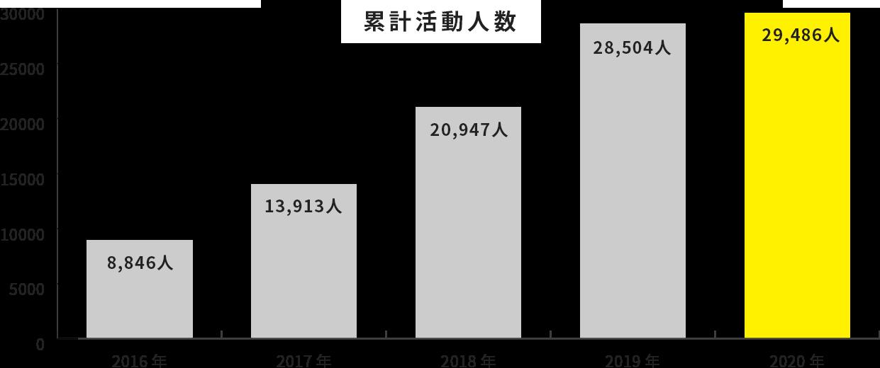 累計活動人数の推移