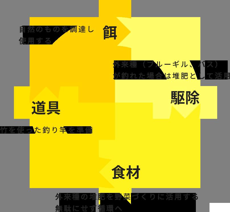 釣りによる餌→駆除→食材→道具の循環