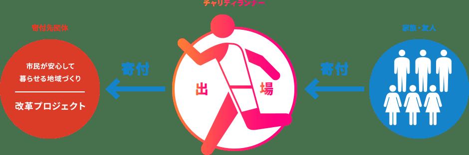 大阪マラソンチャリティランナーのイメージ図